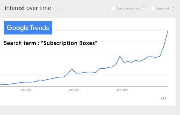 Google Trend Graph